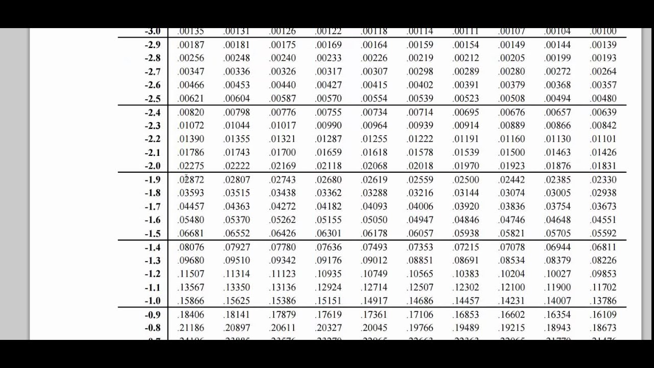 Solution to Quick Z Test Using Table - YouTube
