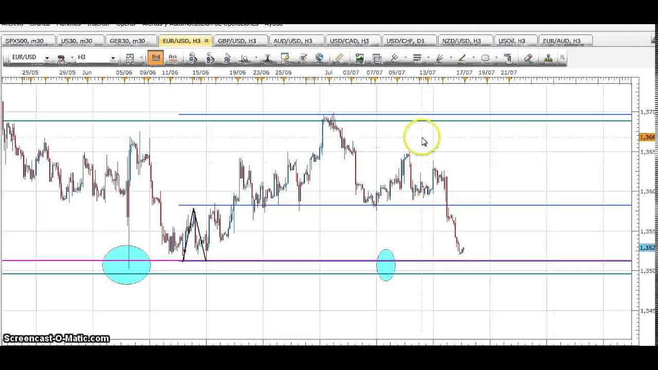 Scott barkley forex target trading