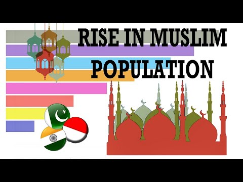 Muslim Population Growth 1950 - 2020