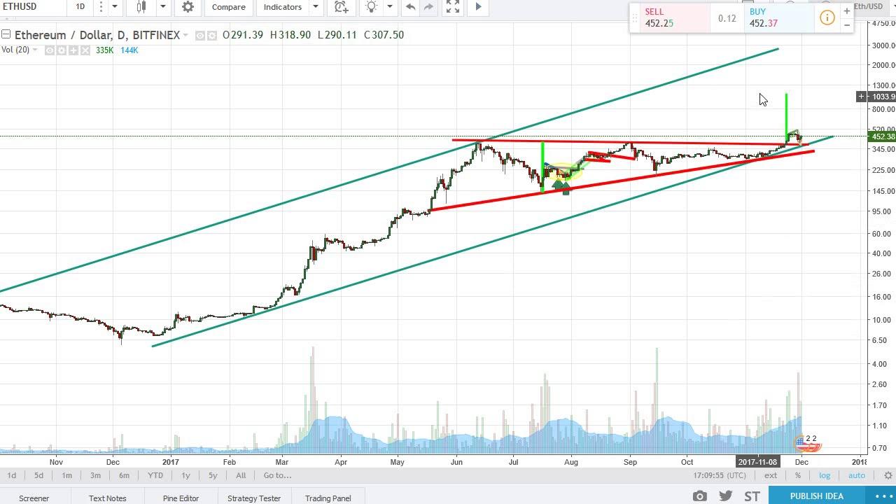 Ethereum Vs Usd Chart