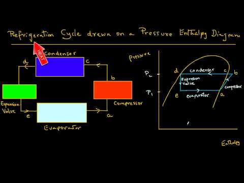 Refrigeration schematic and a pressure enthalpy chart youtube