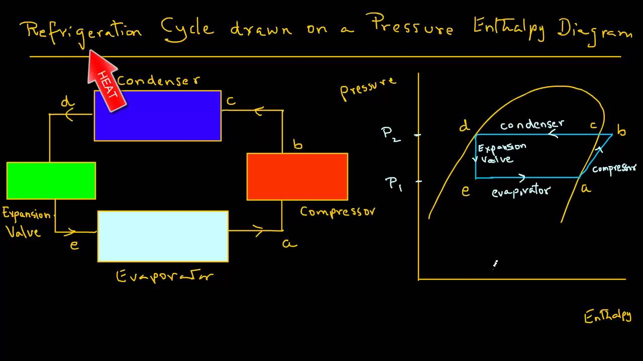 small resolution of vapour compression refrigeration cycle t  diagram