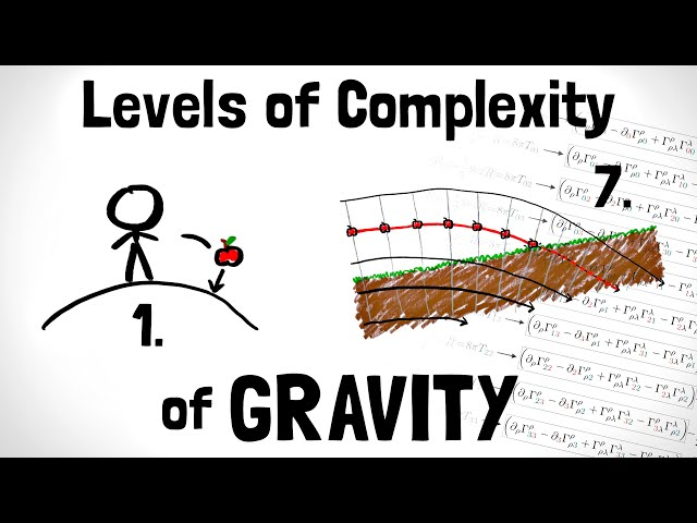 General Relativity Explained in 7 Levels of Difficulty