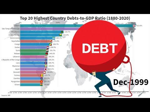 Top 20 Highest Government Debt (1880-2020)