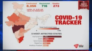 COVID-19 Tracker: 8356 Confirmed Cases, 716 Recovered, 273 Deaths In India | April 12, 2020