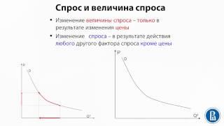 2.1 Спрос и величина спроса