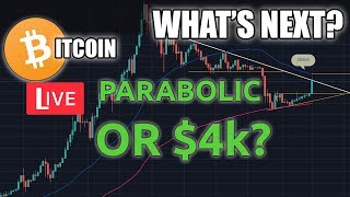 Is Bitcoin Going To Go Parabolic?