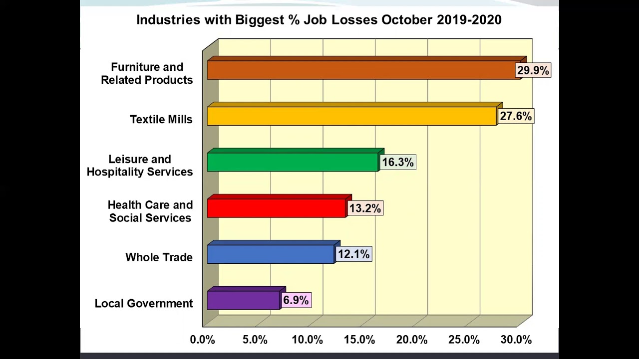 October 2020 - Community Employment Statistics