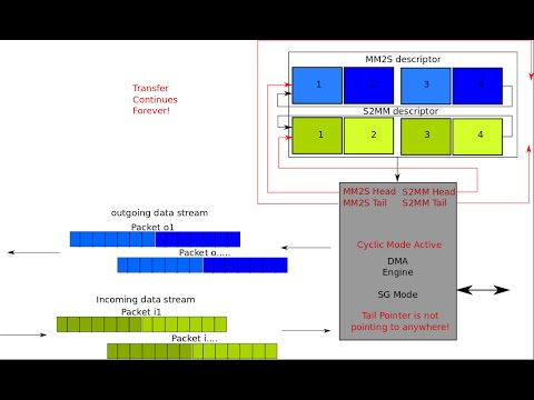 ZYNQ Training - Lesson 10 Part II - Using AXI DMA In Scatter-Gather Mode