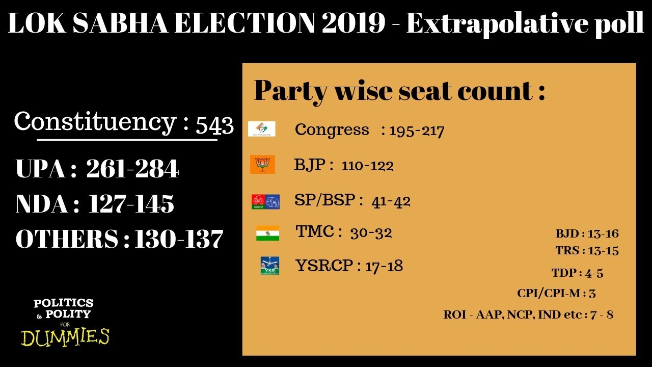 LOK SABHA ELECTION - Extrapolative poll - All India