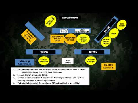 Army HRC Officer Manning Process