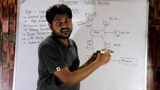 What is Hub,Bridge,switch and Router-Hindi/Urdu | Best Video on Networking Devices-Hindi/URDU