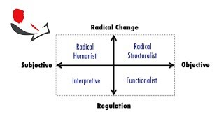 Research Paradigms by Burrell and Morgan
