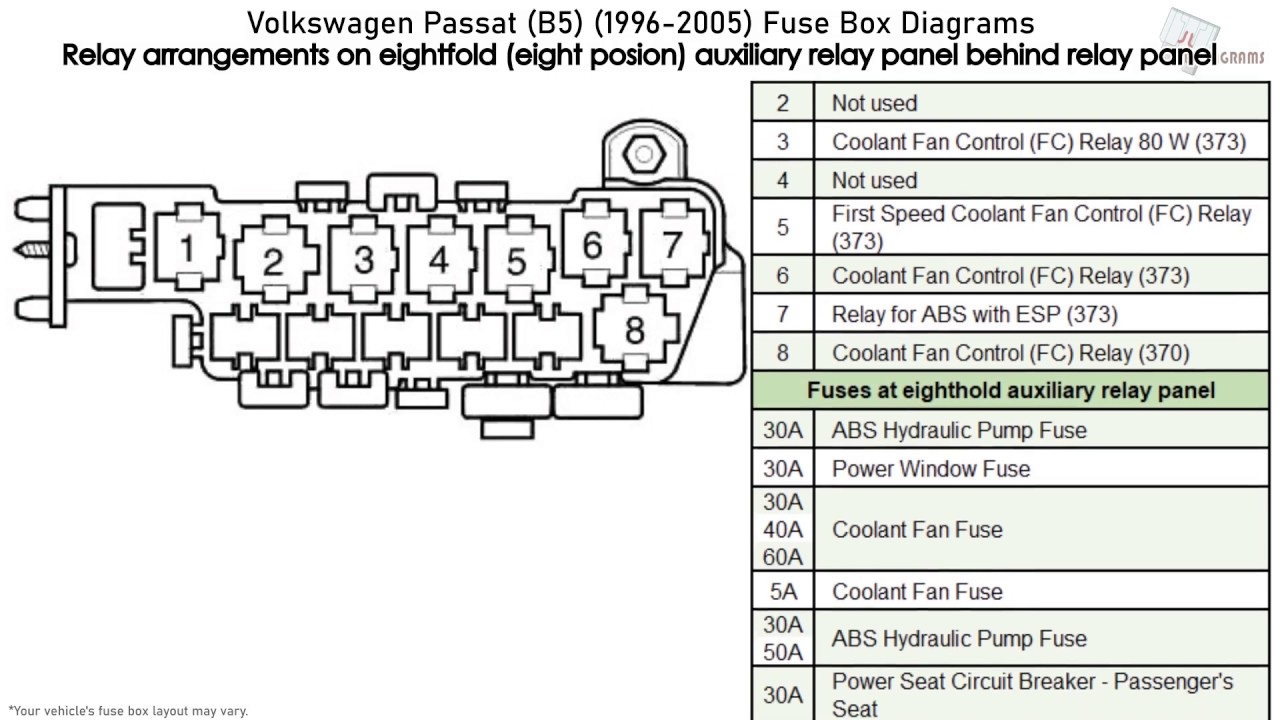 Volkswagen Passat  B5   1996-2005  Fuse Box Diagrams