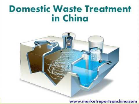 Market of Domestic Waste Treatment in China