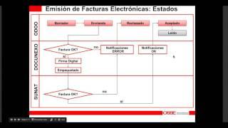 Odoo Perú - Facturación Electrónica SUNAT: ¿ Cómo Generar Una Factura Electrónica ?