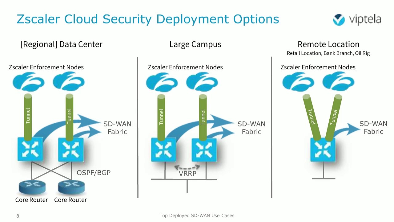 Live Demo: Top Deployed SD-WAN Use Cases (Part Two)