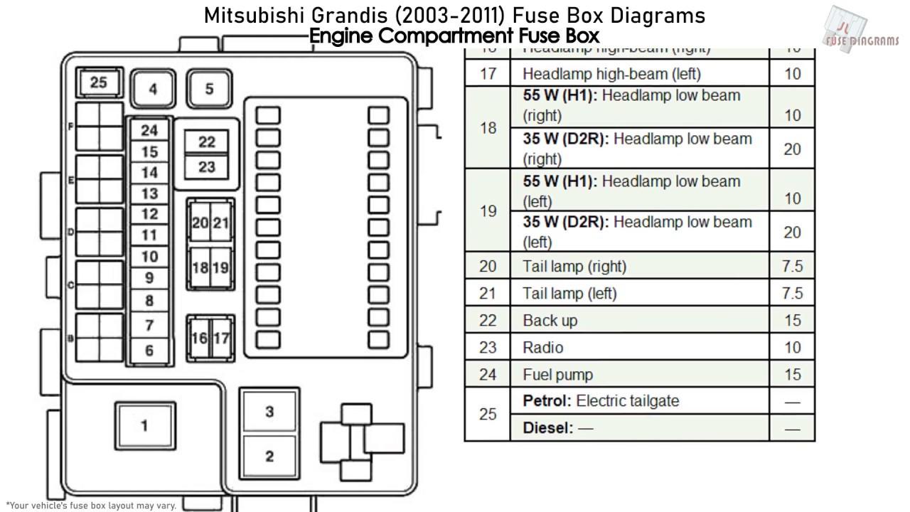 mitsubishi grandis (2003-2011) fuse box diagrams - youtube  youtube