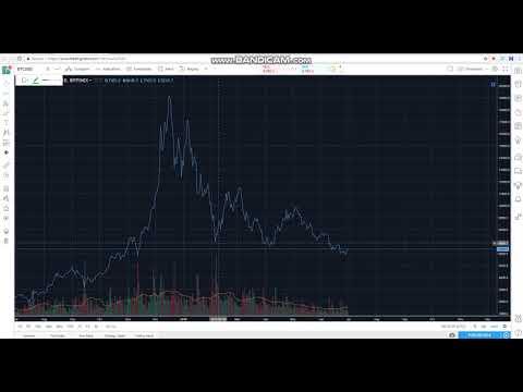 Bitcoin Trading - Wyckoff Theory