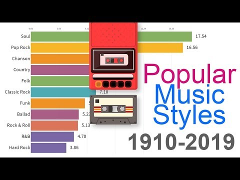 Most Popular  Styles 1910 - 2019