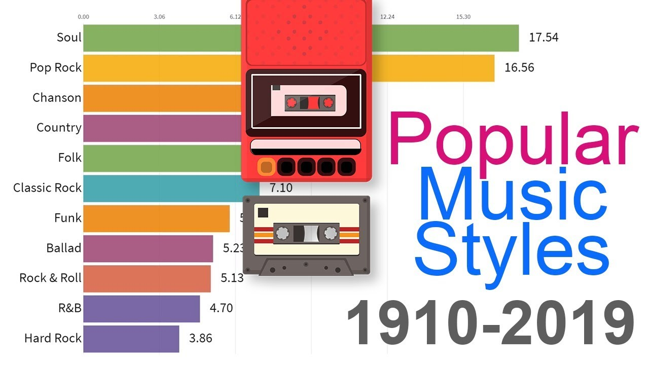 Most Popular Music Styles 1910 2019 Youtube