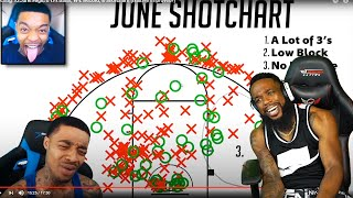 FLIGHT STILL DELUSIONAL! June Flight's 1v1 Stats, W-L Record, & Shotchart! (Has He Improved?)