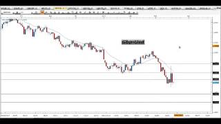 Segnali Forex e Price Action Trading - Video Analisi 20.03.2015