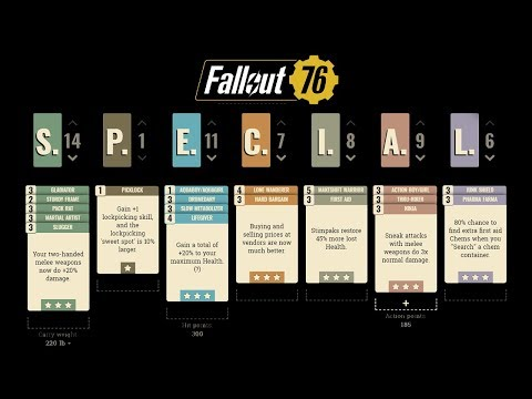 fallout-76:-the-ideal-solo-player-character-build!