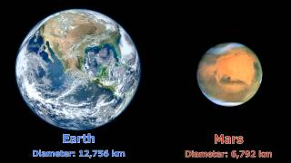 Size Comparison of Solar System Planets To Earth By Diameter(km)