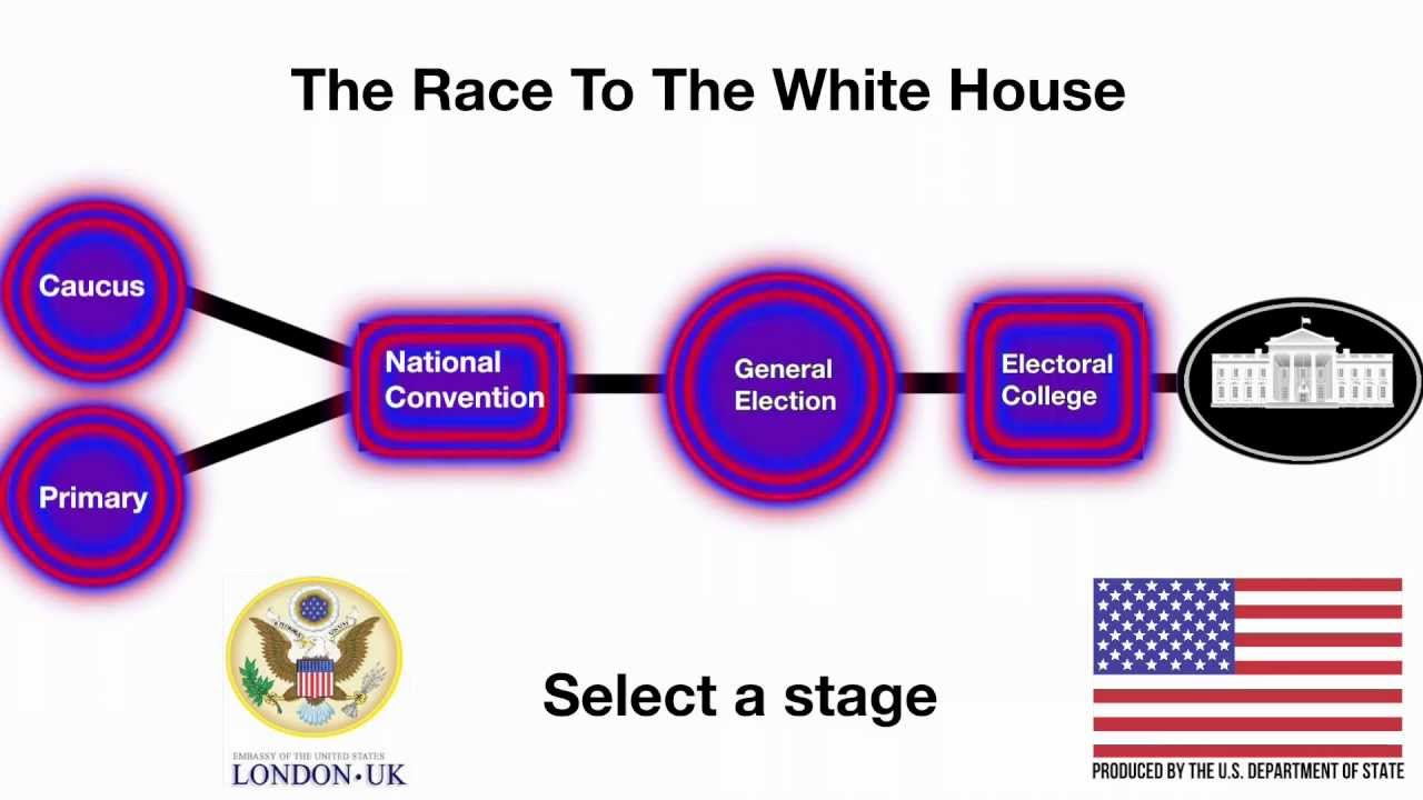 understanding how the electoral college works in the us presidential elections Role in presidential elections - the electoral college  process works in the united states,  to understand or appreciate the electoral college unless.