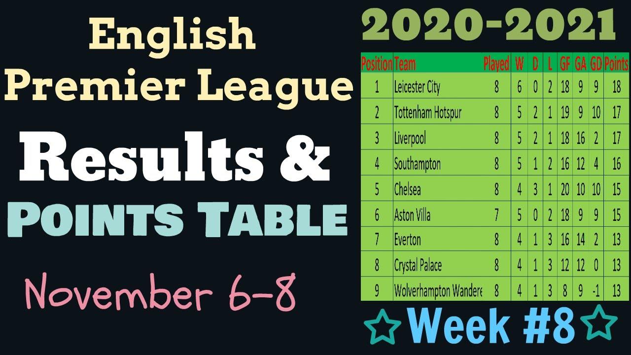Epl Points Table 2020 2021 This Week English Premier League Results Team Standings Week 8 Nov 6 8 Youtube