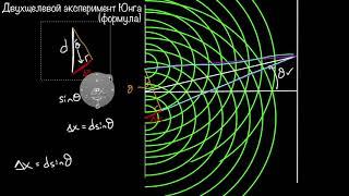 Опыт Юнга. Формула  | Физика