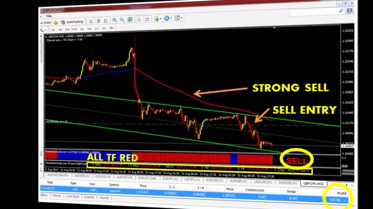 Forex Gain Code Review The Best Forex Indicators For best free forex indicator - YouTube