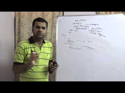 Deliverable Derivatives Contracts - Buy Put (Options)