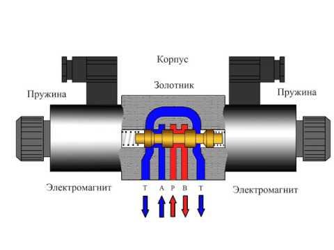 Гидрораспределитель. Управление гидроцилиндром с помощью гидравлического  распределителя