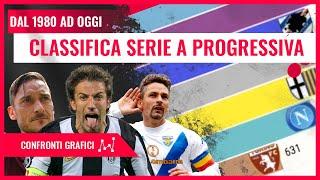 Classifica Serie A - Dal 1980 Al 2019