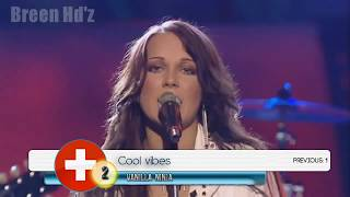 Eurovision 2000-2017 - My top 5 by year (from México)