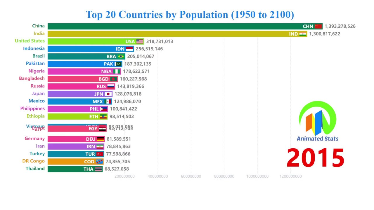 top 10 biggest countries in the world by population 2020