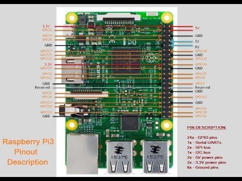 Raspberry Pi3 Pinout Explained - YouTube