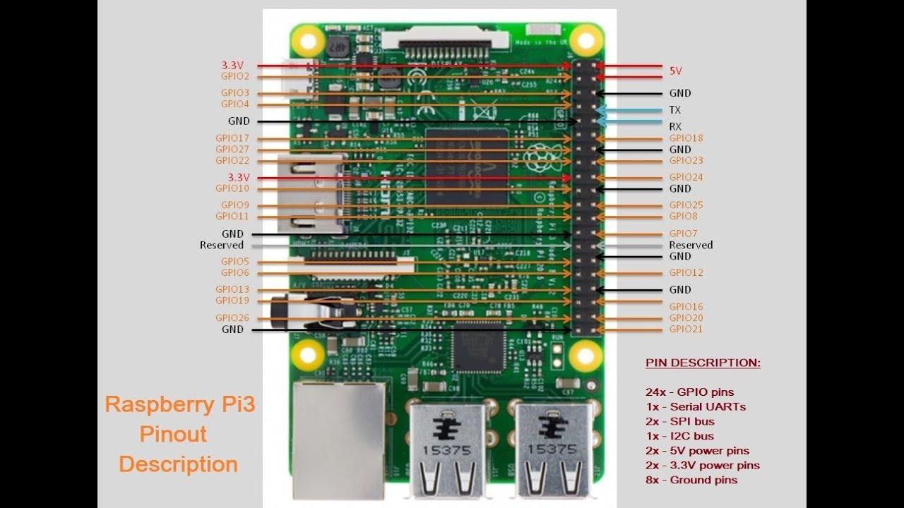 Raspberry Pi Pinout Diagram