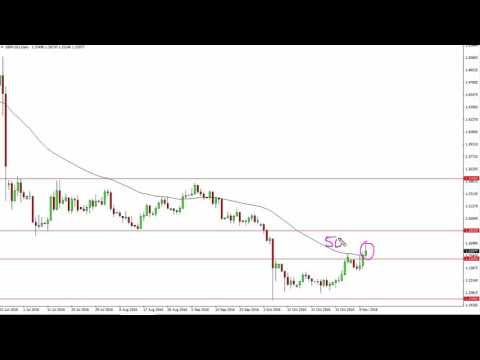 GBP/USD Technical Analysis for November 14 2016 by FXEmpire.com