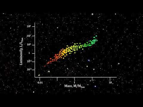 Classroom Aid - Stellar Mass vs Luminosity