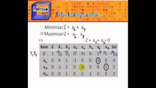Metodo Simplex de dos Fases Explicado paso a paso