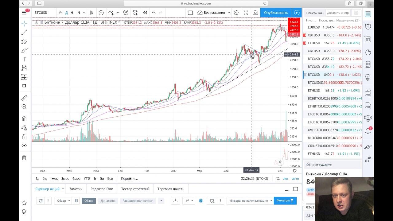 Обзор рынка криптовалют! BTC почему упал и куда идет? Фрактал 2017?  ETH LTC