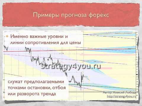 Преимущества Графического анализа Forex (HD)