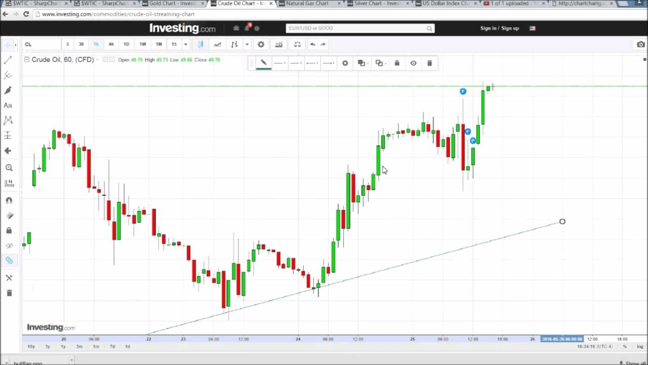 Forexpros commodities gold streaming chart какие брокеры форекс имеют vpn