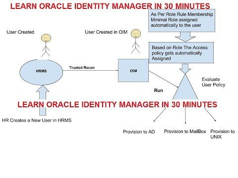 Learn Oracle Identity Manager in 30 minutes - YouTube