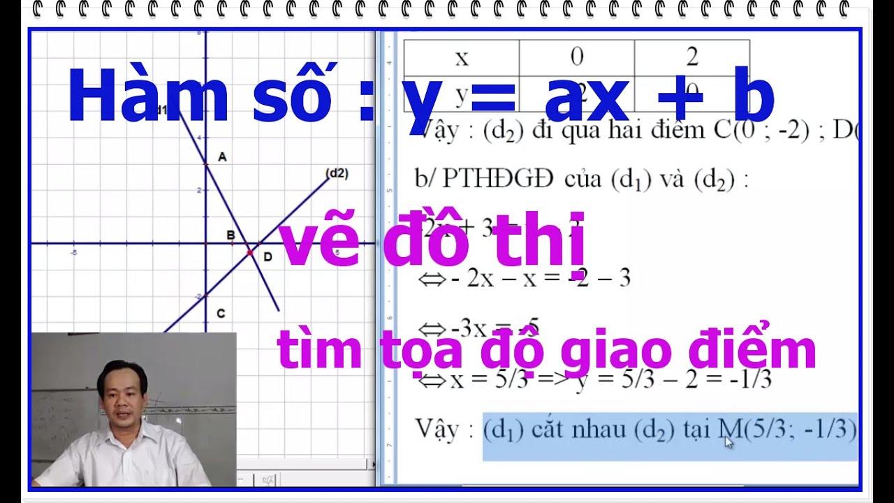 Vẽ đồ thị của hai đưởng thẳng trên cùng một hệ trục tọa độ -Tìm tọa độ giao điểm của hai đưởng thẳng