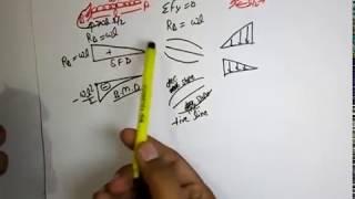 sfd bmd diagram sort trick ssc je ae civil engineering by aditya kr mogha sir