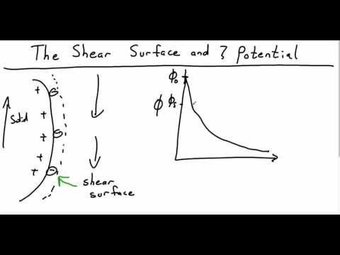 The Shear Surface and the Zeta Potential